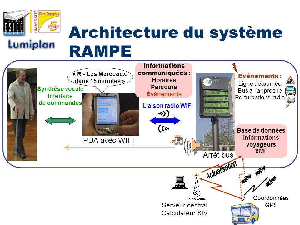 Architecture du système RAMPE