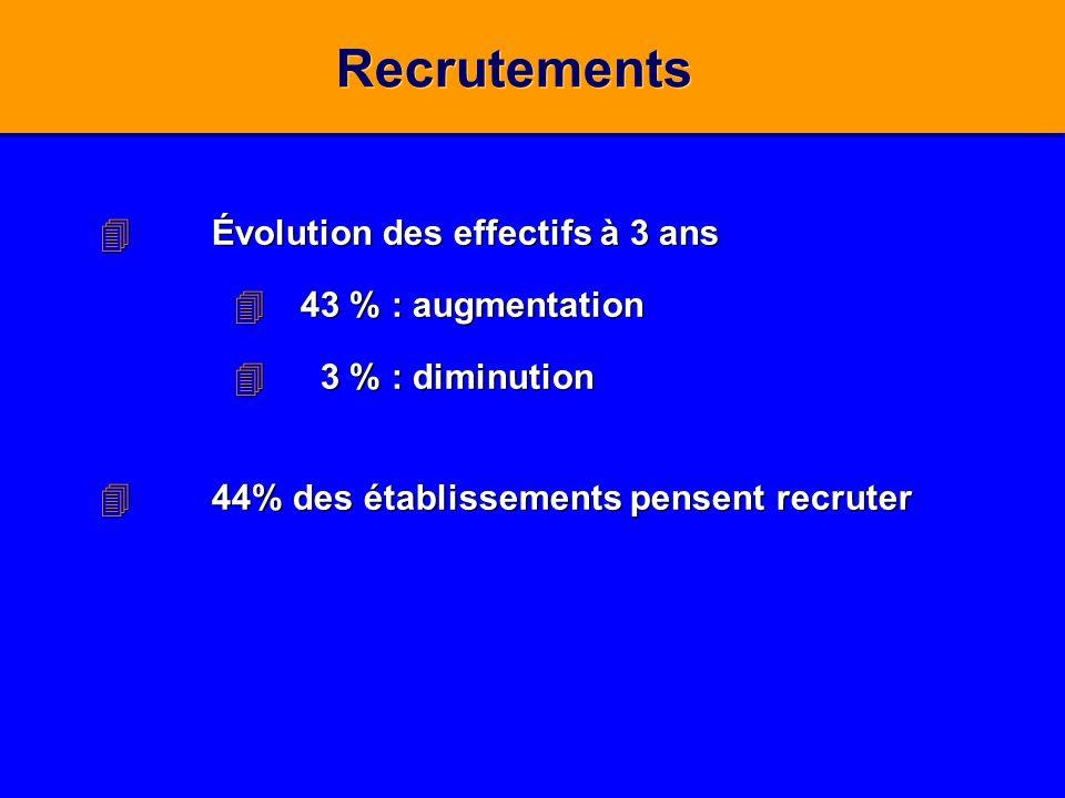 Recrutements Évolution des effectifs à 3 ans 43 % : augmentation