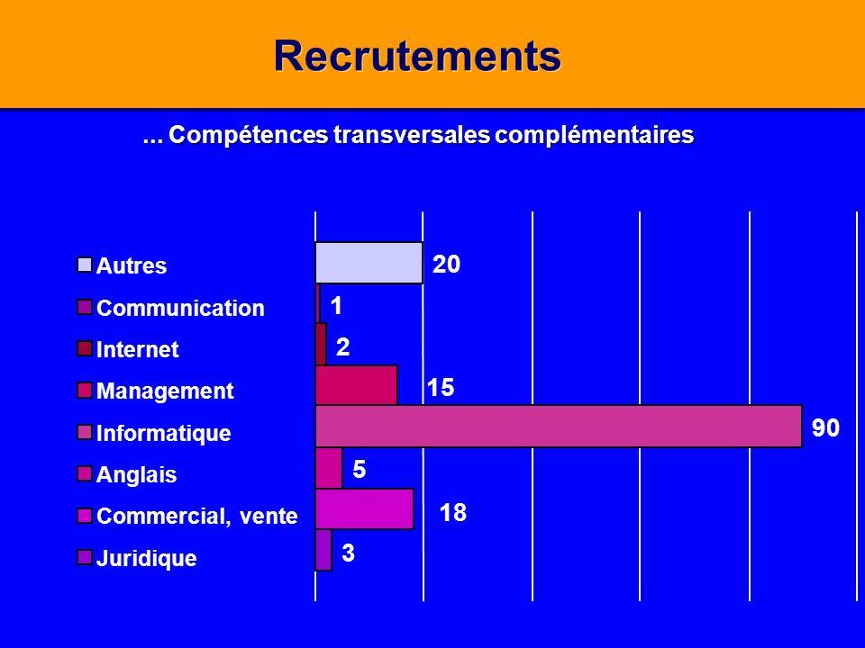 ... Compétences transversales complémentaires