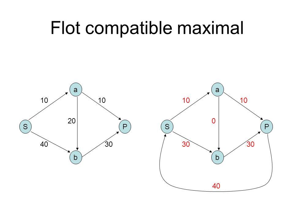 Flot compatible maximal