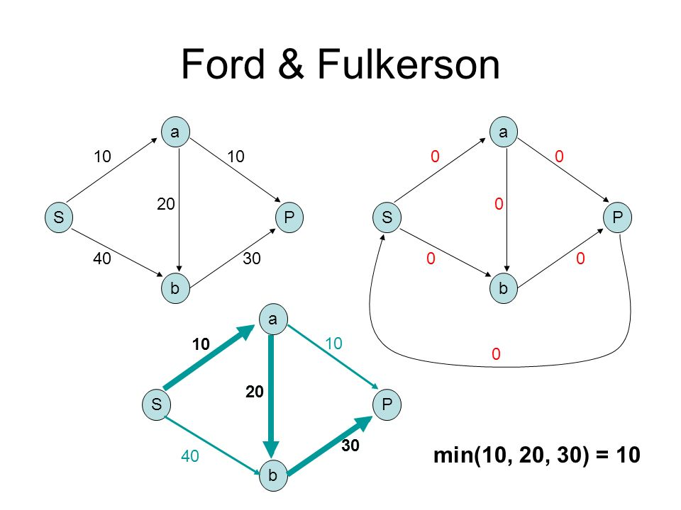 Ford & Fulkerson min(10, 20, 30) = 10 a S b a P 10 10 20 S P 40 30 b