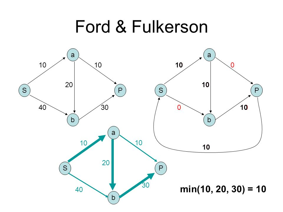 Ford & Fulkerson min(10, 20, 30) = 10 a a S P S P 40 30
