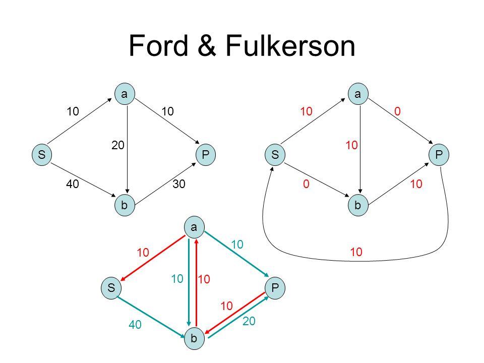 Ford & Fulkerson a a 10 10 10 20 10 S P S P 40 30 10 b b S b a P 40 10
