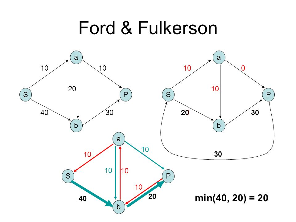Ford & Fulkerson min(40, 20) = 20 a a 10 10 10 20 10 S P S P 40 30 20