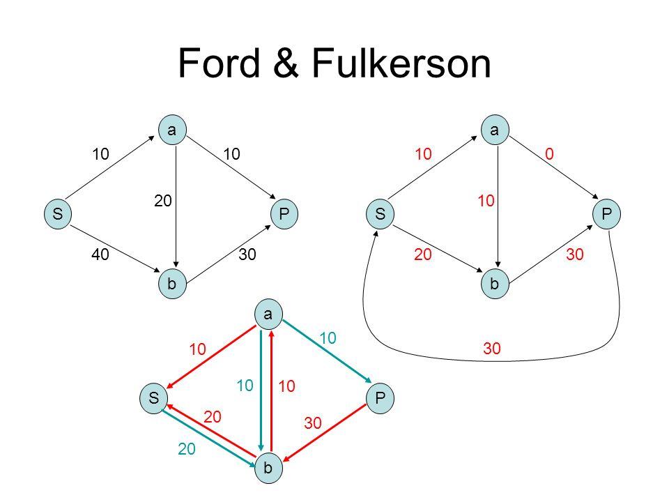 Ford & Fulkerson a a 10 10 10 20 10 S P S P 40 30 20 30 b b S b a P 20