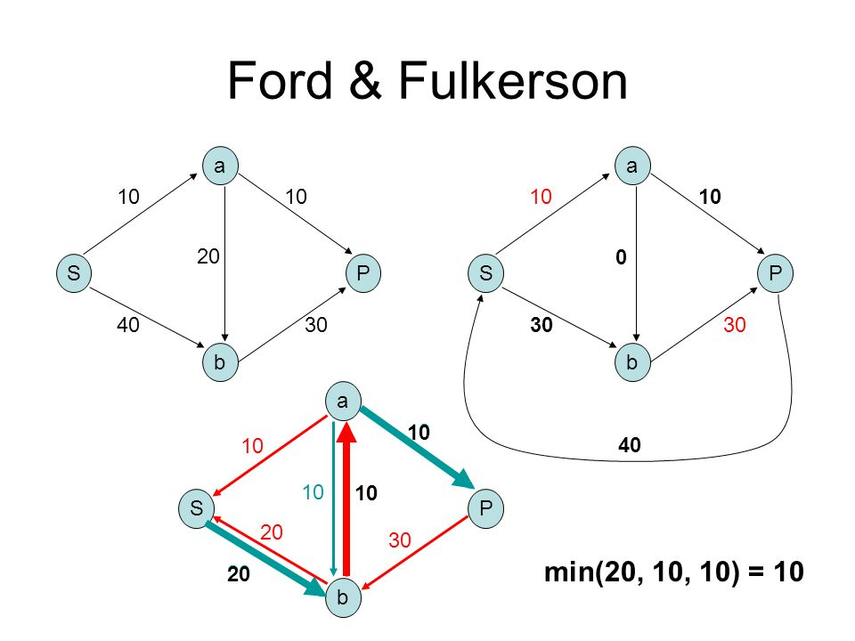Ford & Fulkerson min(20, 10, 10) = 10 a a 10 10 10 10 20 10 S P S P 40