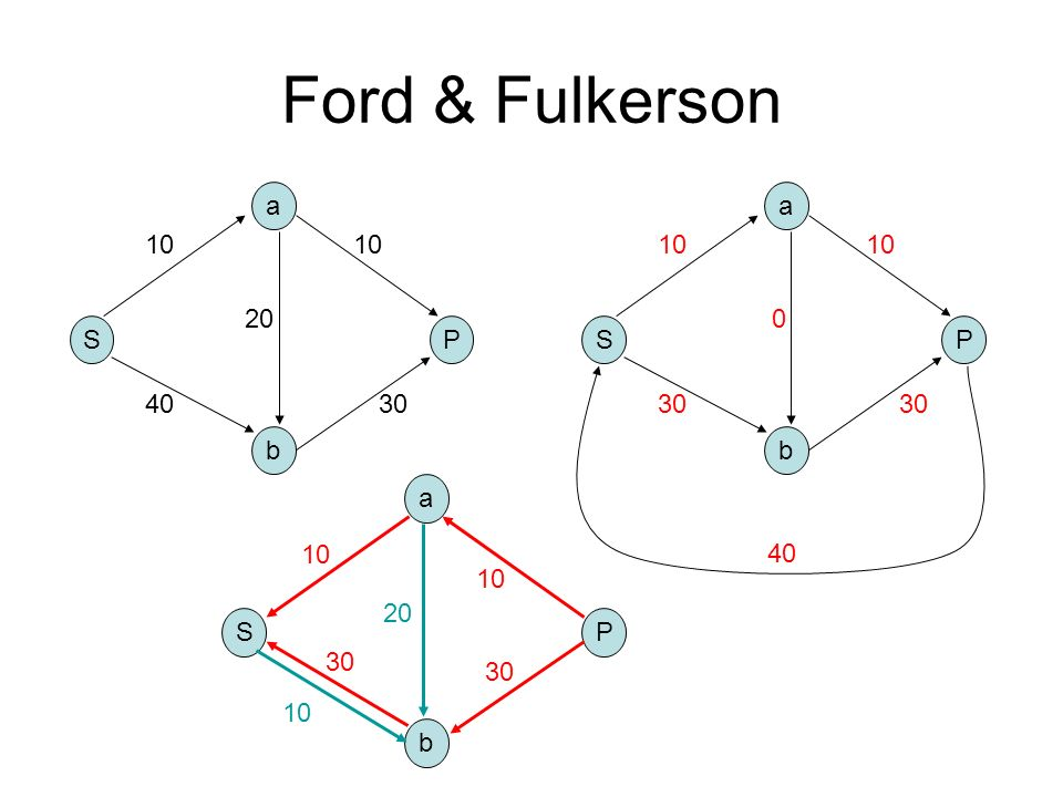 Ford & Fulkerson a a 10 10 10 10 20 S P S P 40 30 30 30 b b S b a P 30