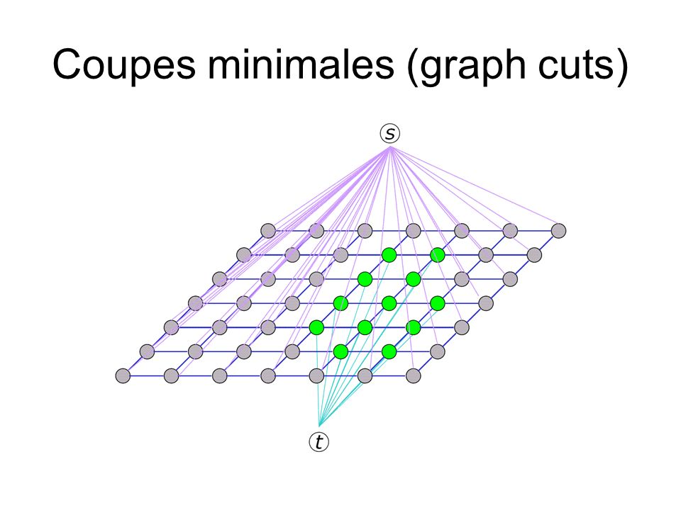 Coupes minimales (graph cuts)