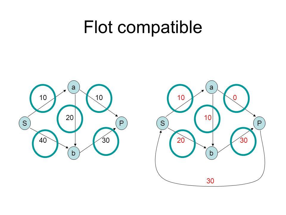 Flot compatible a a 10 10 10 20 10 S P S P 40 30 20 30 b b 30