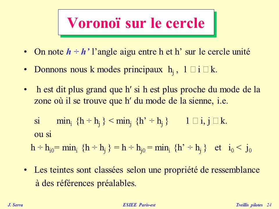 Voronoï sur le cercle On note h ÷ h' l'angle aigu entre h et h' sur le cercle unité. Donnons nous k modes principaux hj , 1 £ i £ k.