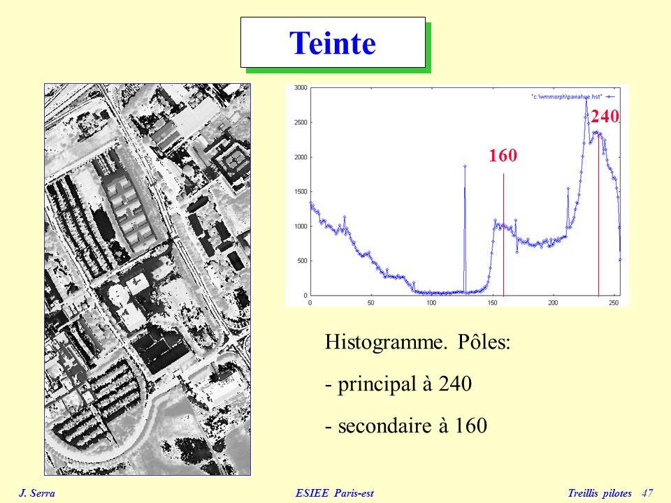 Teinte 240 160 Histogramme. Pôles: principal à 240 - secondaire à 160