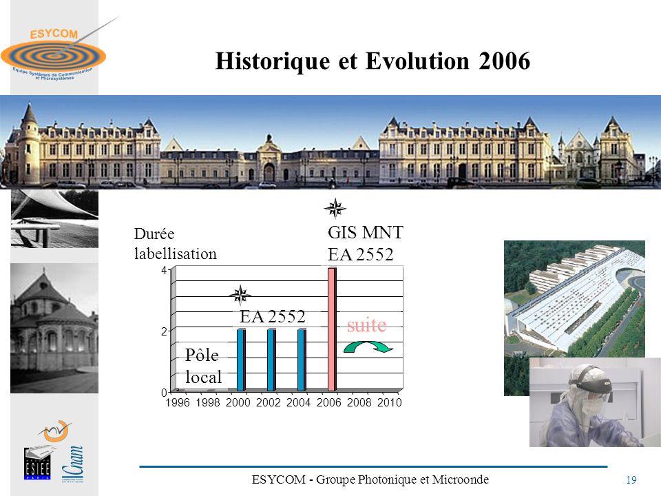 Historique et Evolution 2006