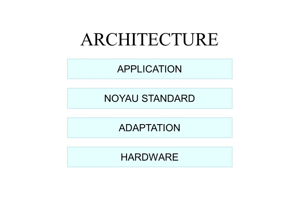 ARCHITECTURE APPLICATION NOYAU STANDARD ADAPTATION HARDWARE