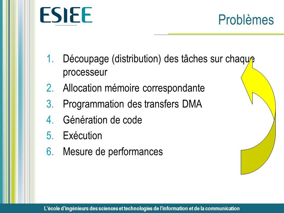 Problèmes Découpage (distribution) des tâches sur chaque processeur