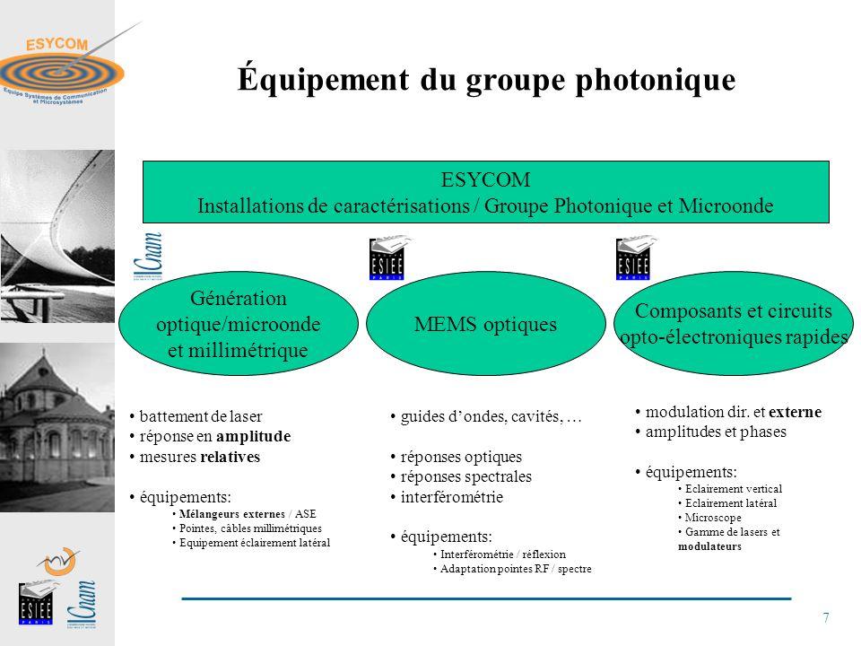 Équipement du groupe photonique