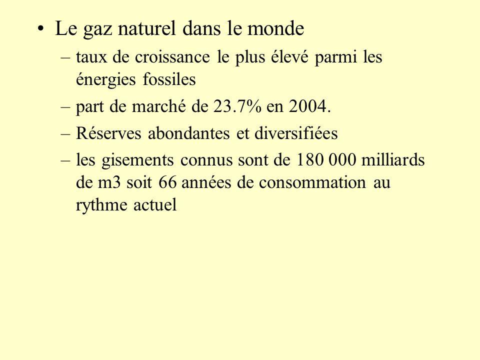 Le gaz naturel dans le monde