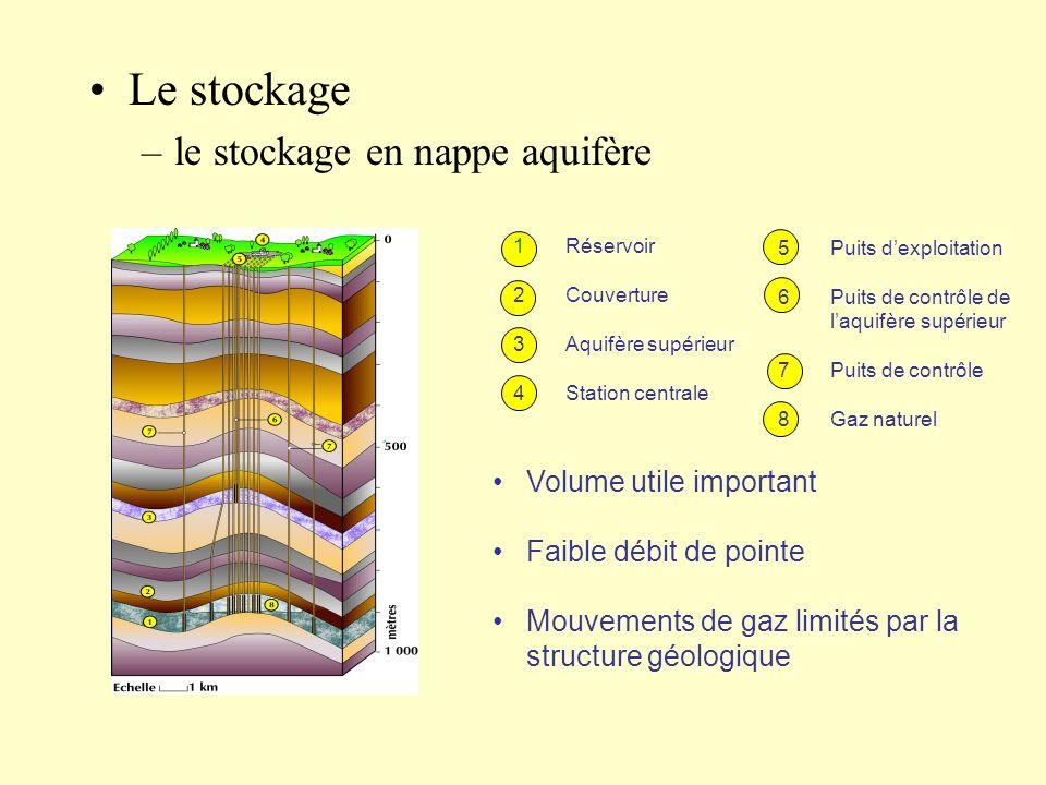 Le stockage le stockage en nappe aquifère Volume utile important