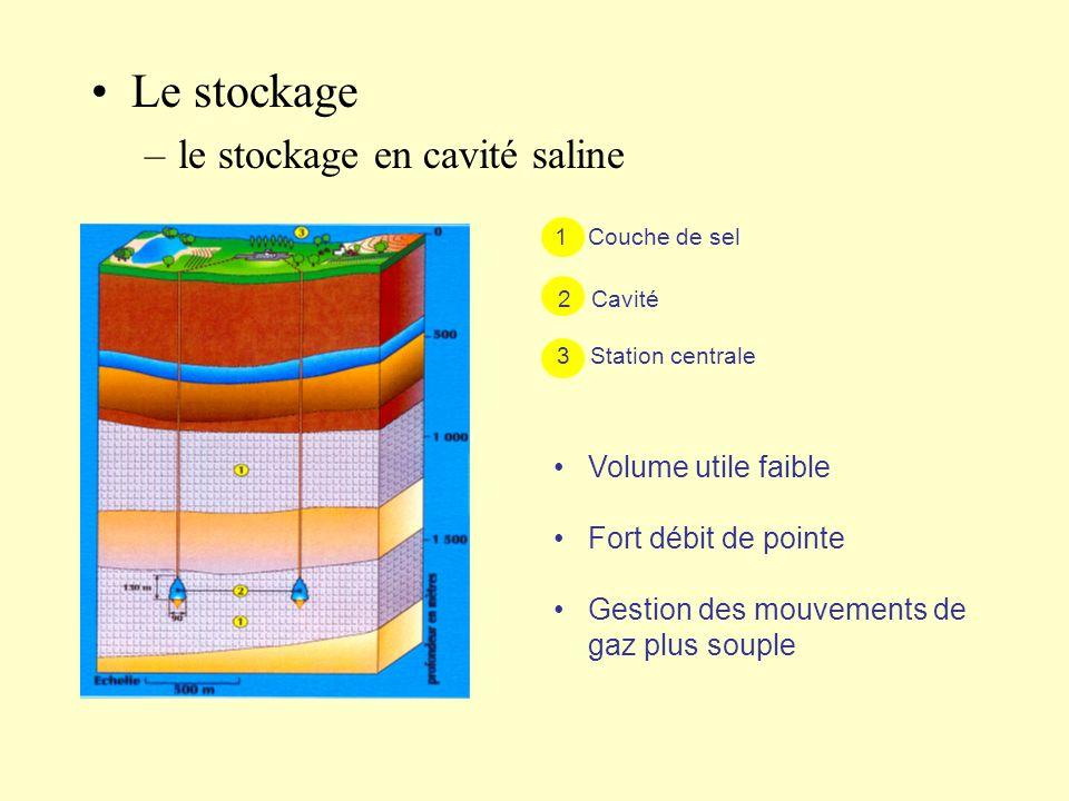 Le stockage le stockage en cavité saline Volume utile faible
