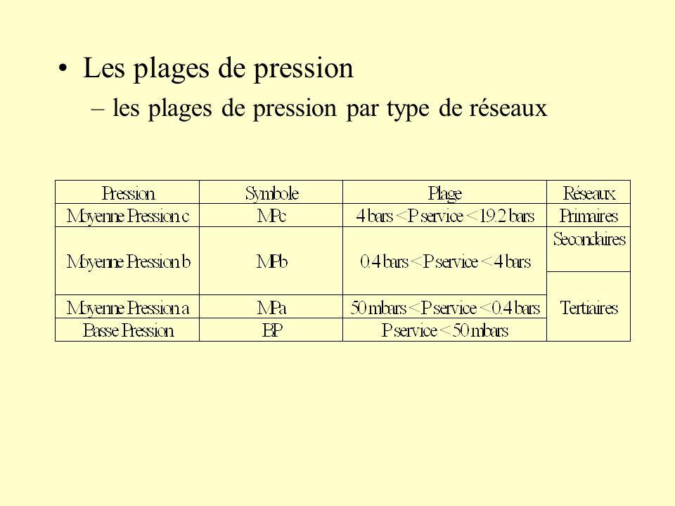 Les plages de pression les plages de pression par type de réseaux