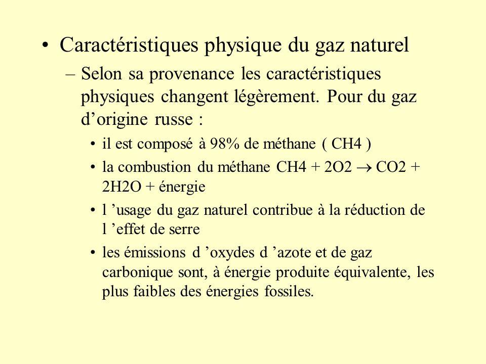 Caractéristiques physique du gaz naturel
