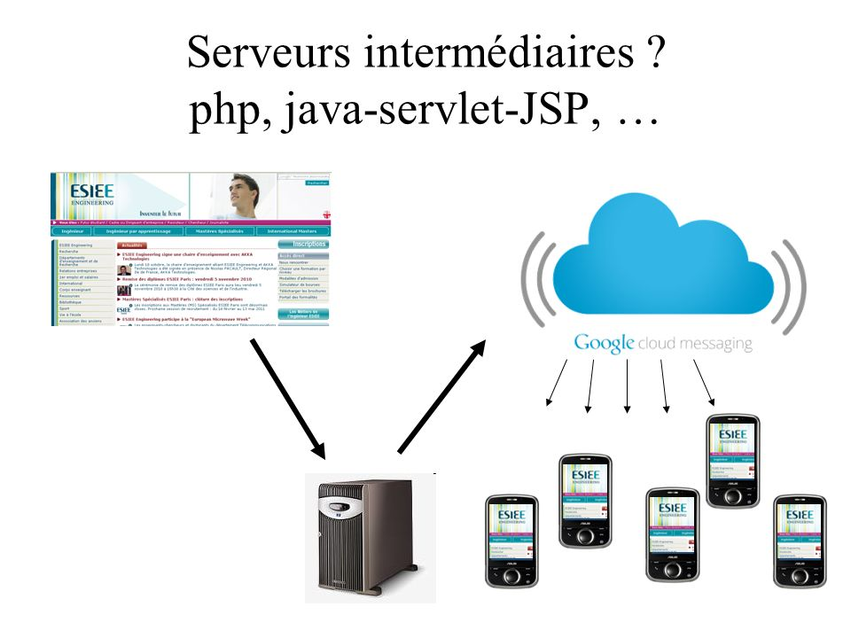 Serveurs intermédiaires php, java-servlet-JSP, …