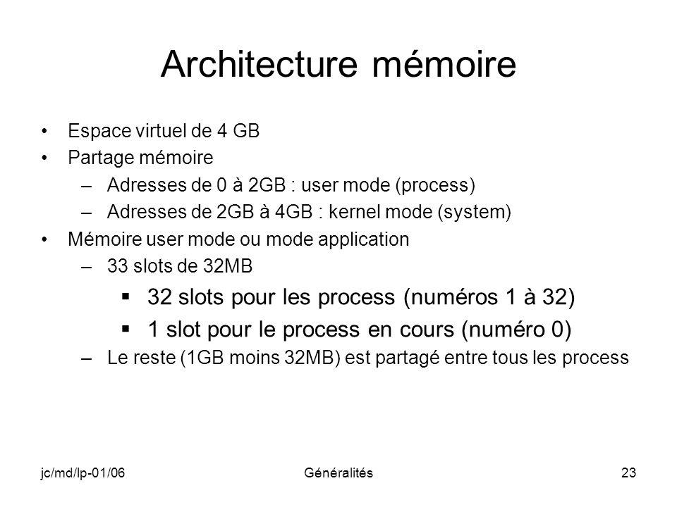 Architecture mémoire 32 slots pour les process (numéros 1 à 32)