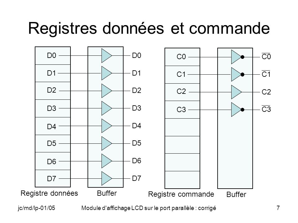 Registres données et commande