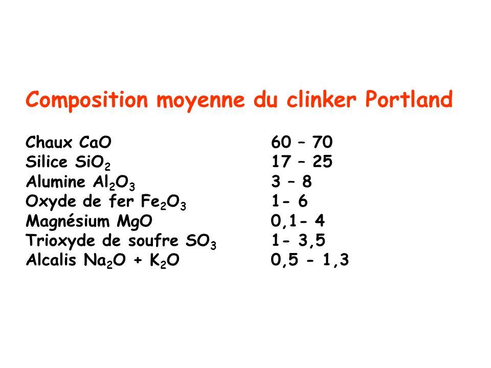 Composition moyenne du clinker Portland Chaux CaO. 60 – 70 Silice SiO2