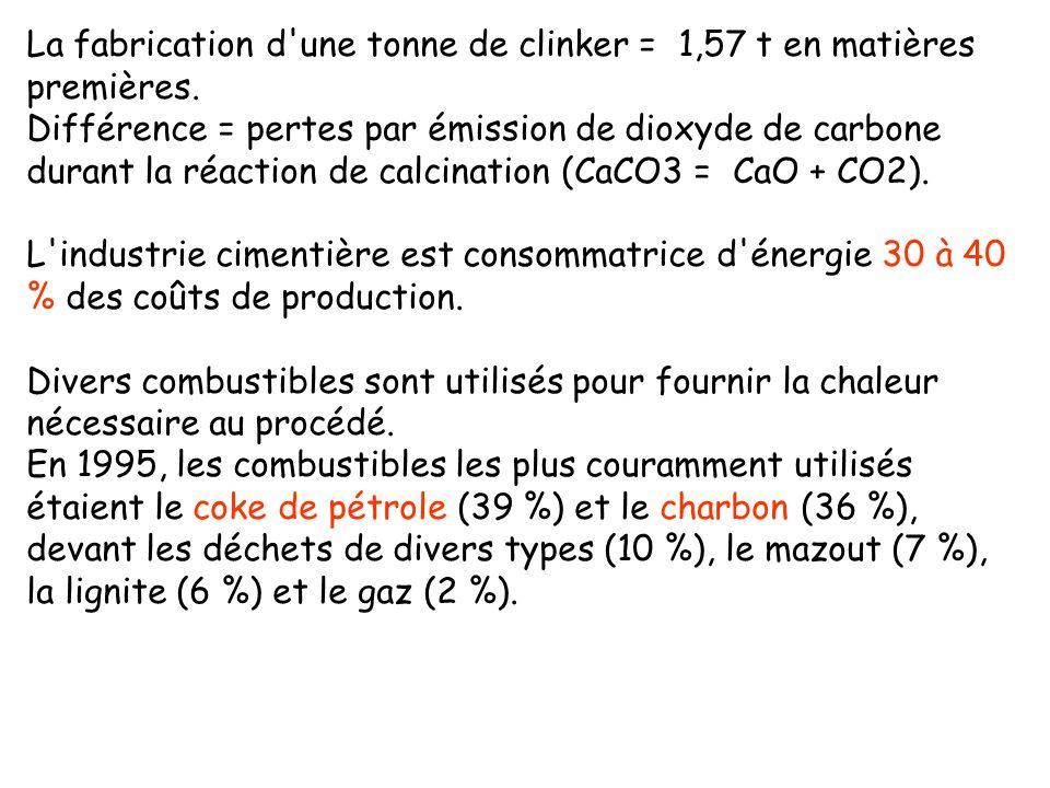 La fabrication d une tonne de clinker = 1,57 t en matières premières.
