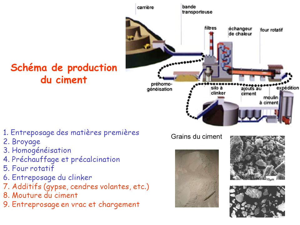 Schéma de production du ciment
