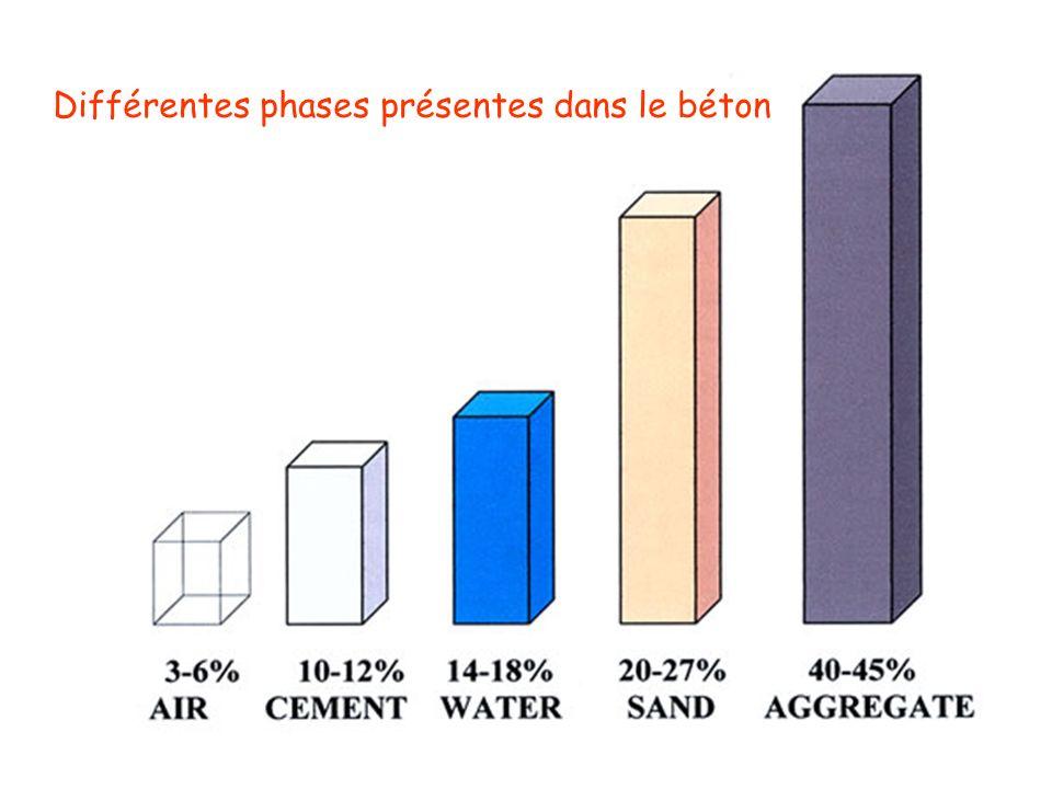 Différentes phases présentes dans le béton