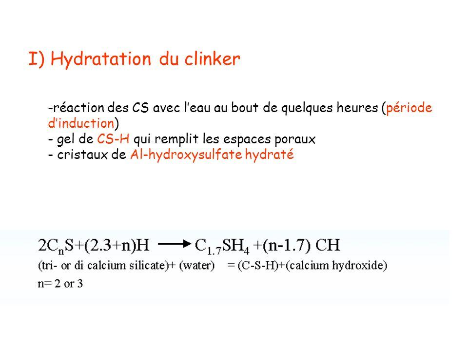 I) Hydratation du clinker