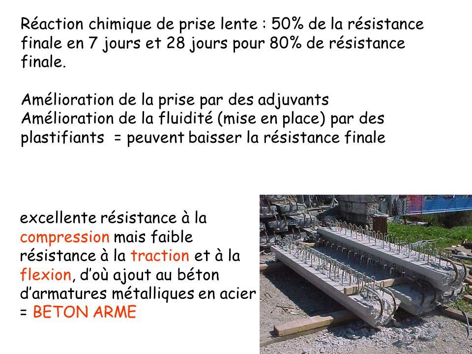Réaction chimique de prise lente : 50% de la résistance finale en 7 jours et 28 jours pour 80% de résistance finale.