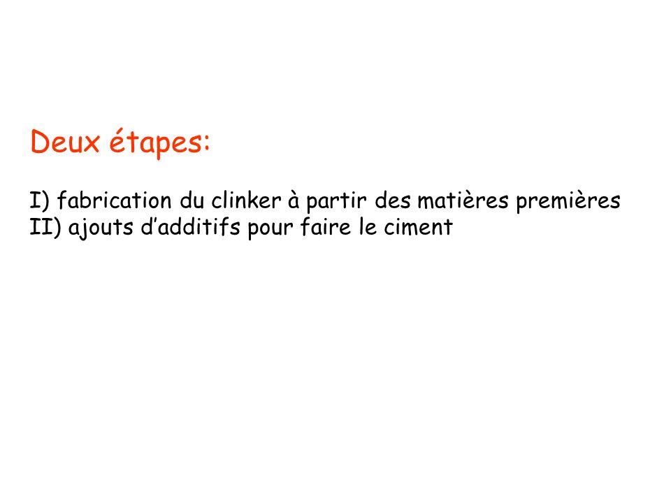 Deux étapes: I) fabrication du clinker à partir des matières premières