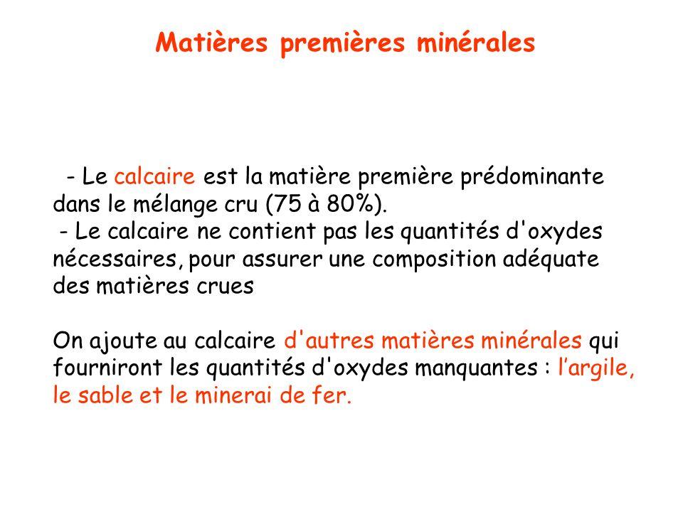 Matières premières minérales