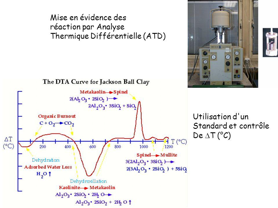 Mise en évidence des réaction par Analyse. Thermique Différentielle (ATD) Utilisation d un. Standard et contrôle.