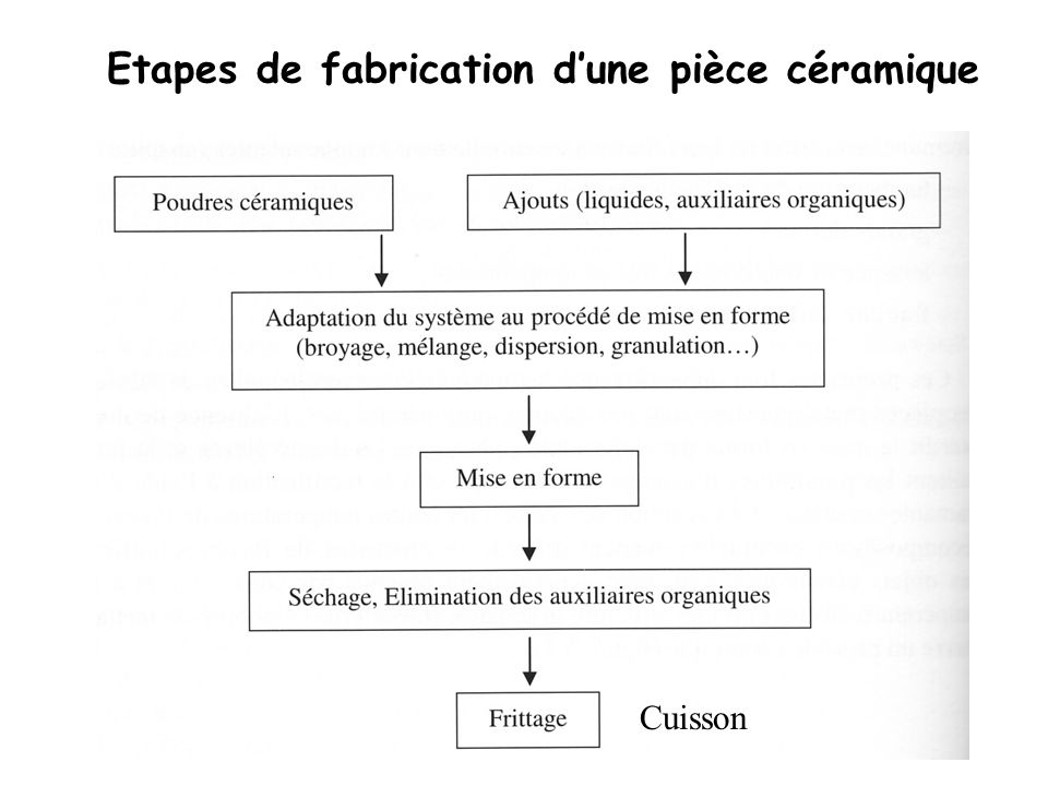 Etapes de fabrication d'une pièce céramique