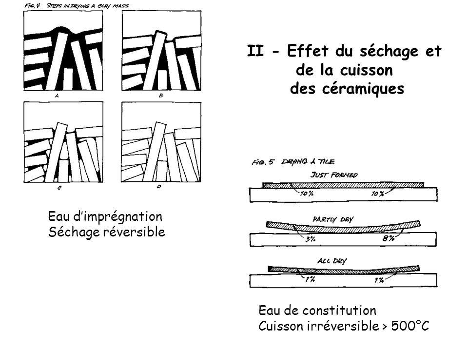 II - Effet du séchage et de la cuisson des céramiques