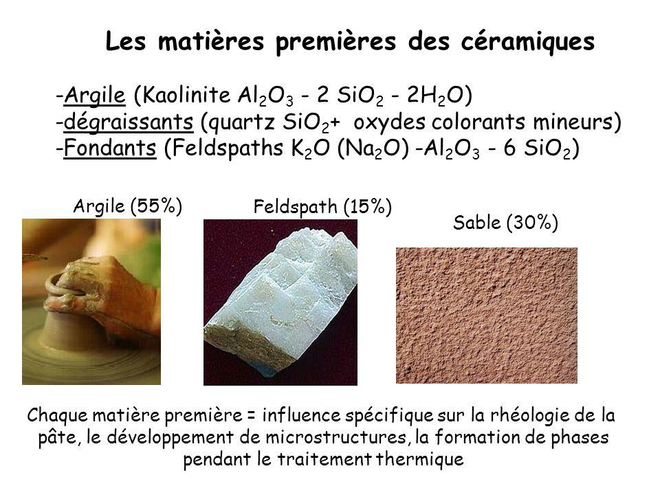 Les matières premières des céramiques