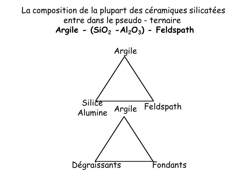 Argile - (SiO2 -Al2O3) - Feldspath