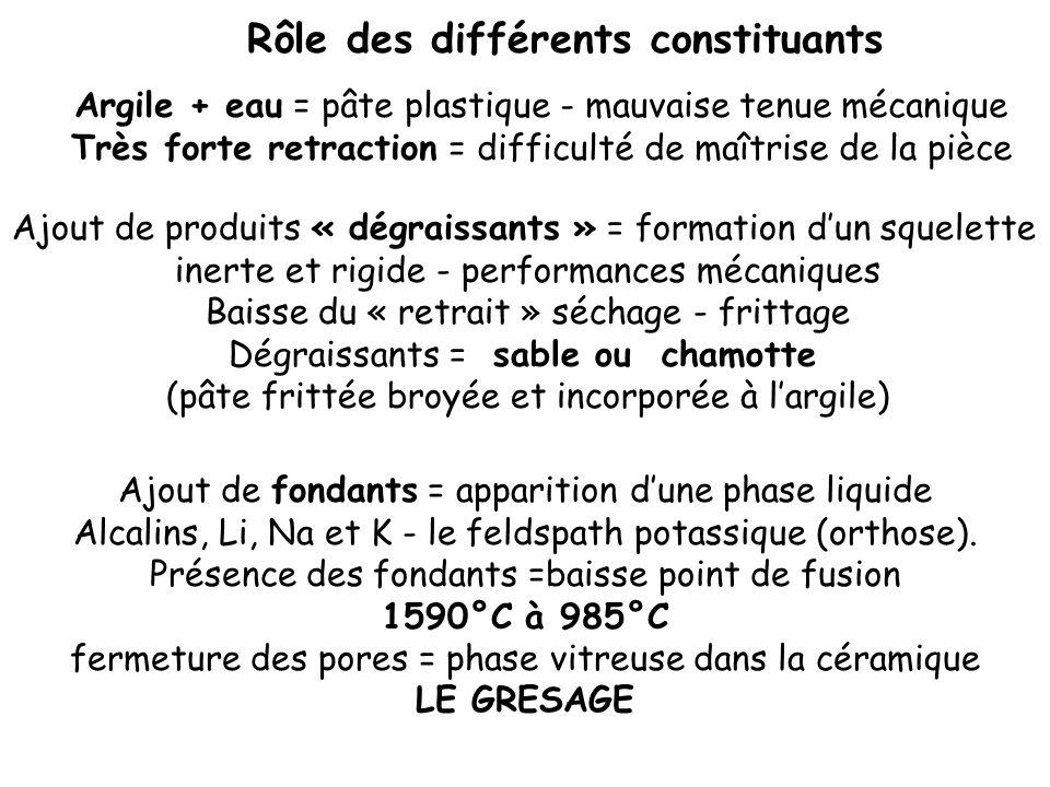 Rôle des différents constituants