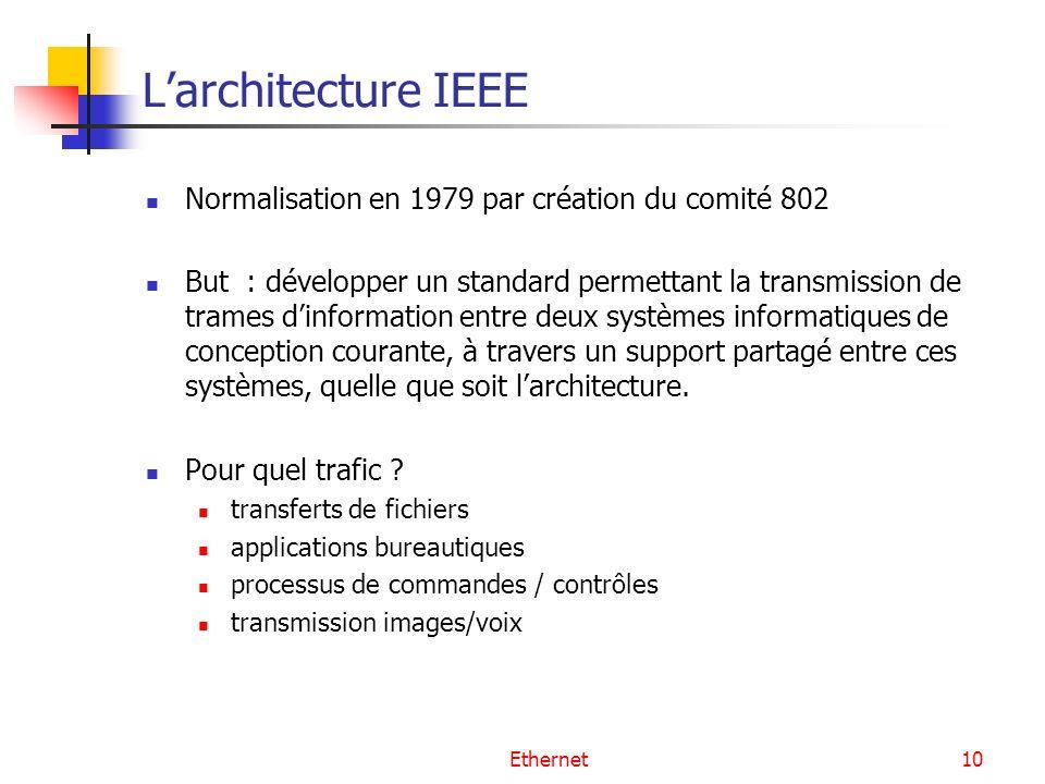 L'architecture IEEE Normalisation en 1979 par création du comité 802