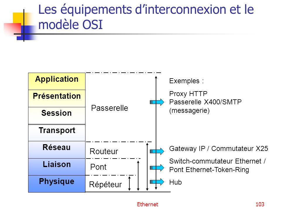 Les équipements d'interconnexion et le modèle OSI