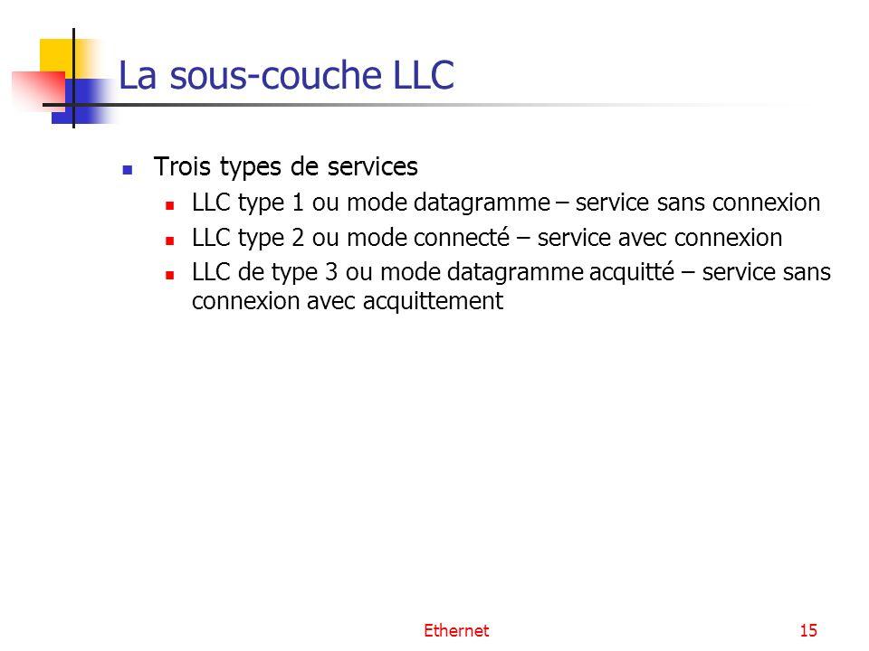 La sous-couche LLC Trois types de services