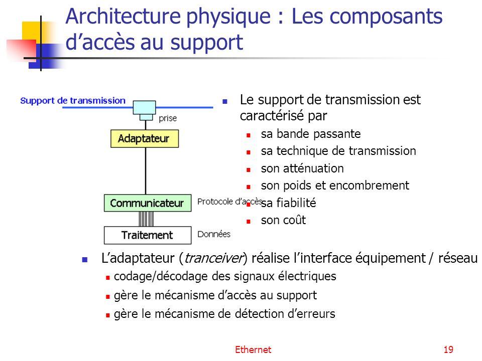 Architecture physique : Les composants d'accès au support