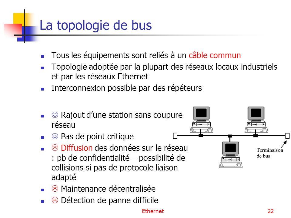 La topologie de bus Tous les équipements sont reliés à un câble commun