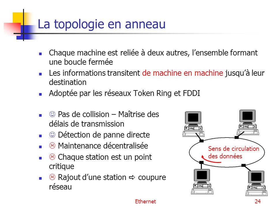 La topologie en anneau Chaque machine est reliée à deux autres, l'ensemble formant une boucle fermée.