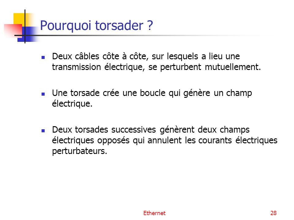 Pourquoi torsader Deux câbles côte à côte, sur lesquels a lieu une transmission électrique, se perturbent mutuellement.