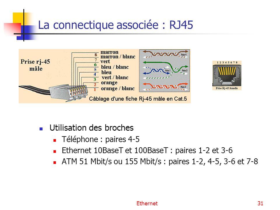 La connectique associée : RJ45