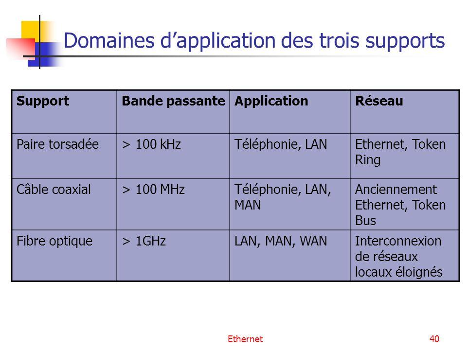 Domaines d'application des trois supports